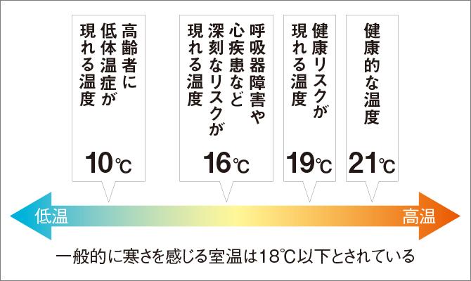 室温と健康リスクの関係