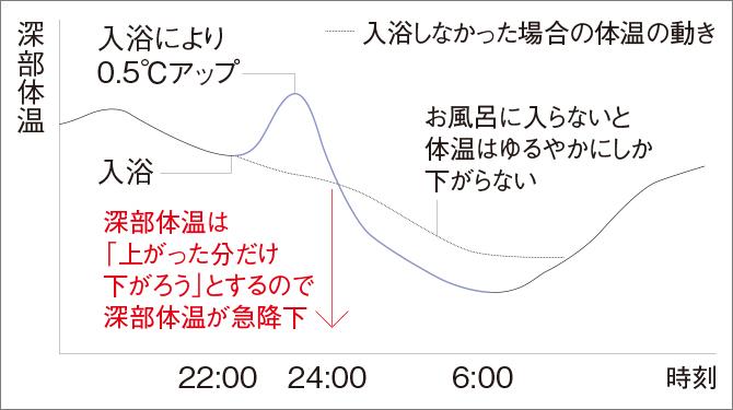 就寝90分前の入浴が深部体温を下げ「黄金の睡眠」へのスイッチを入れる