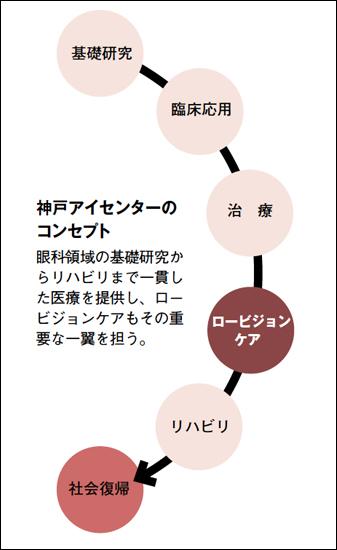 神戸アイセンターのコンセプト