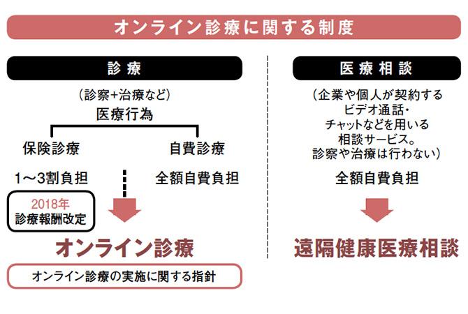 オンライン診療の図