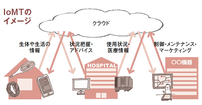 ウェアラブルデバイスが、直接あるいはスマートフォンなどを通して情報を医療者に伝える