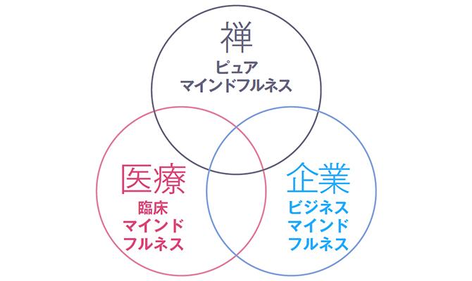 3つの分野で活用されるマインドフルネス