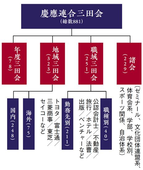 慶應連合三田会