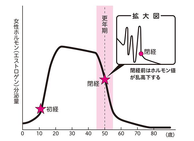 更年期の教科書 グラフ